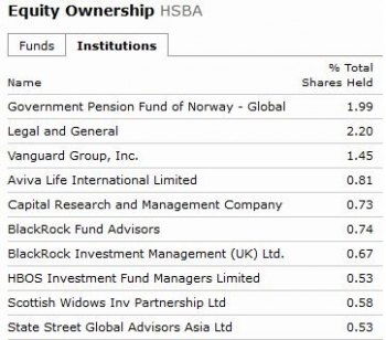 Equity Ownership HSBA