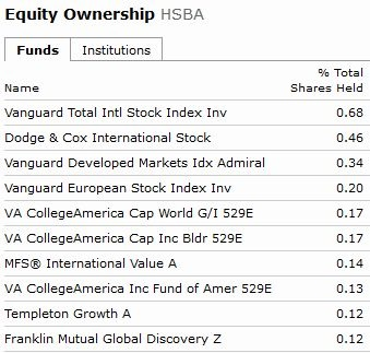 Equity Ownership HSBA2