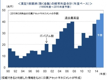 東証1部銘柄(除く金融)の経常利益合計
