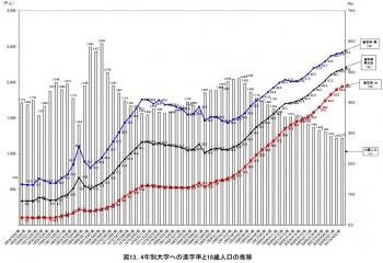 4年制大学への進学率と18歳人口の推移
