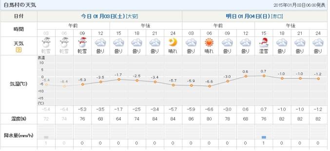 白馬村天気予報