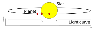 320px-Planetary_transit_20150308010429f5b.png