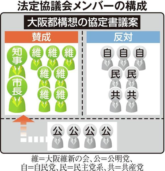 大阪都の公定協議会