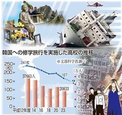 韓国修学旅行の数のグラフ