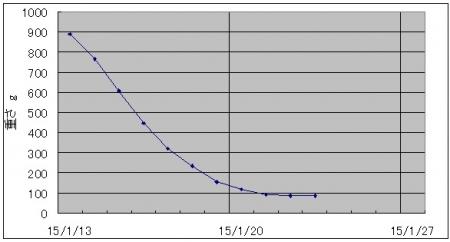 乾燥中の質量変化