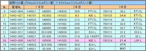14能勢YG8番