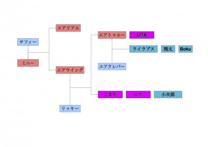 親戚 家系図