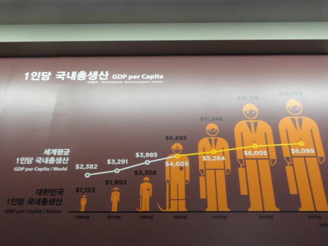 2015年4月24日 大韓民国歴史博物館 GDP