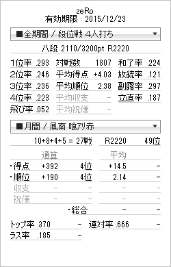 tenhou_prof_20150103.png