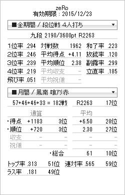 tenhou_prof_20150124.png