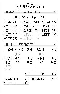 tenhou_prof_20150307.png