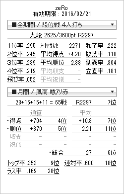 tenhou_prof_20150308.png