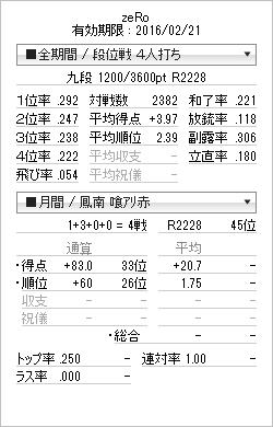 tenhou_prof_20150401.png