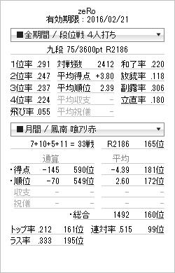 tenhou_prof_20150412.png