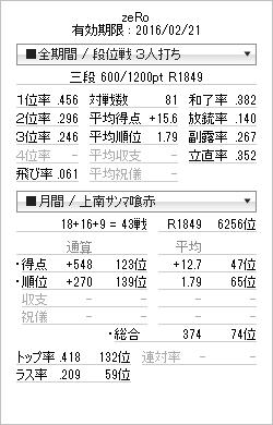 tenhou_prof_20150413.png