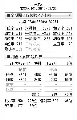 tenhou_prof_20150523.png