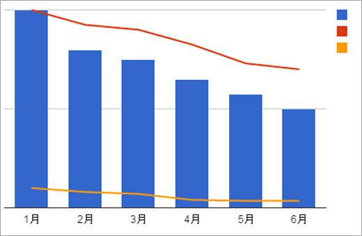 売上成績グラフ