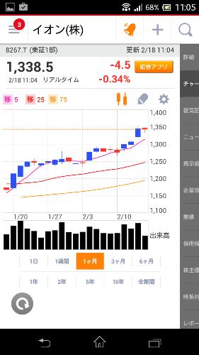 20150218イオン株価