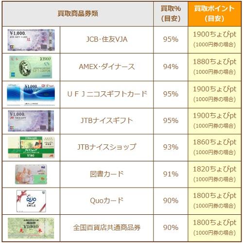 【ちょびっと買取】ギフト券の購入レート