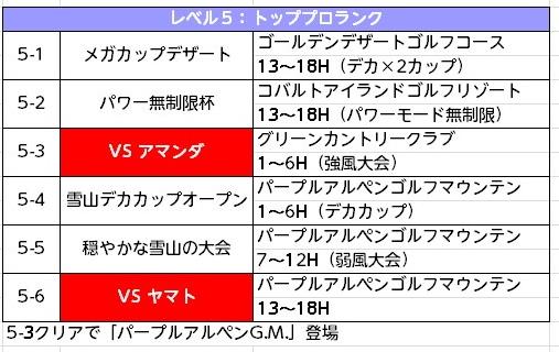 みんゴル次作予想チャレンジモード (5)