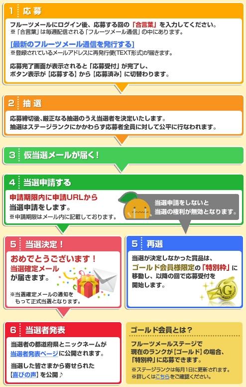 フルーツメール 毎日懸賞01
