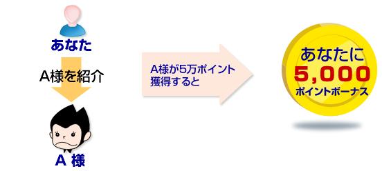 ポイントハンター 友達紹介01