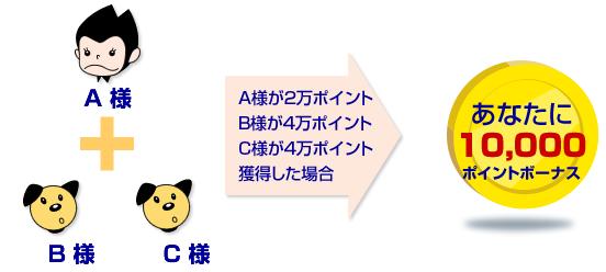 ポイントハンター 友達紹介02