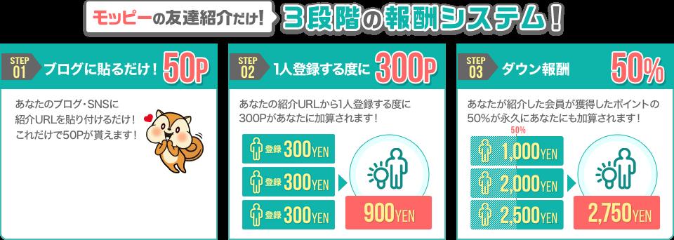 モッピー 友達紹介50%