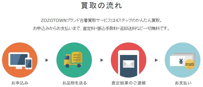 ZOZOTOWNブランド古着買取サービス「クラウンジュエル」02