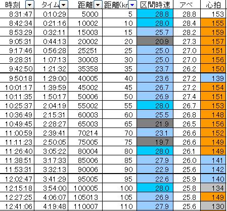 五島トラ、バイクデータの分析