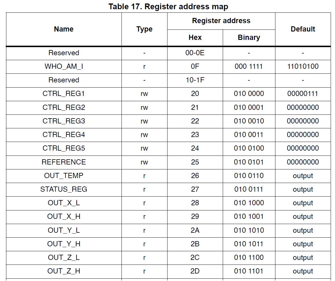 20150330_L3GD20_Register_address_map.png